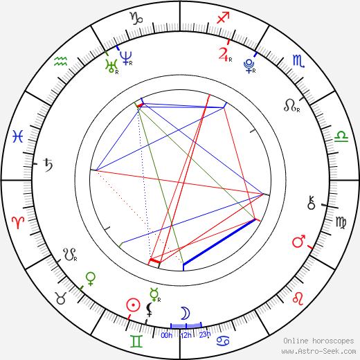 Barbora Janků birth chart, Barbora Janků astro natal horoscope, astrology