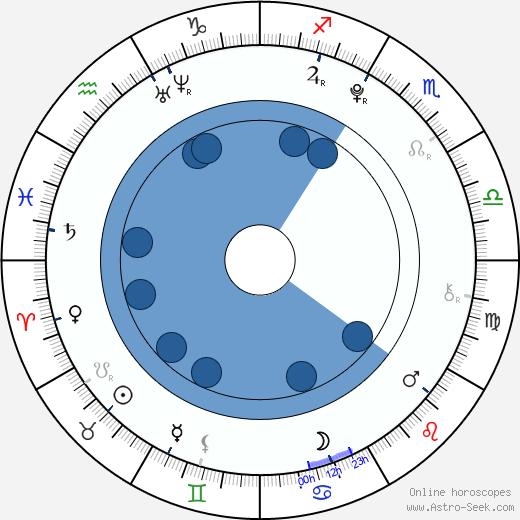 Devon Gearhart wikipedia, horoscope, astrology, instagram