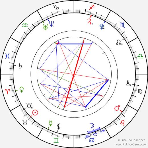 Devon Gearhart день рождения гороскоп, Devon Gearhart Натальная карта онлайн