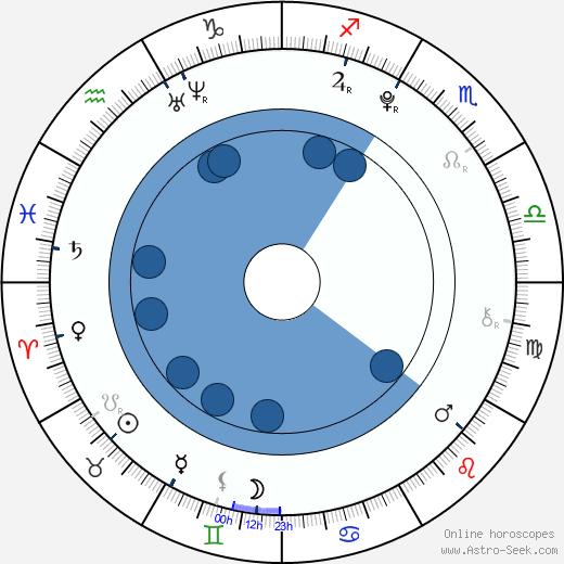 Dominika Hašková wikipedia, horoscope, astrology, instagram