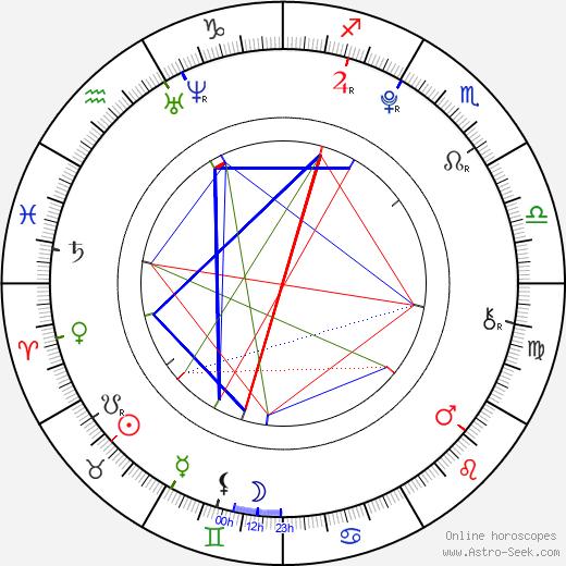 Dominika Hašková astro natal birth chart, Dominika Hašková horoscope, astrology