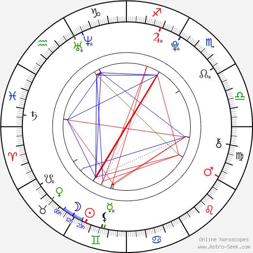 Jacob Kogan birth chart, Jacob Kogan astro natal horoscope, astrology