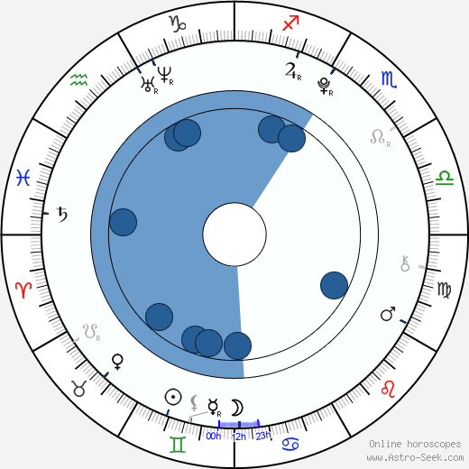 Janina Fautz wikipedia, horoscope, astrology, instagram