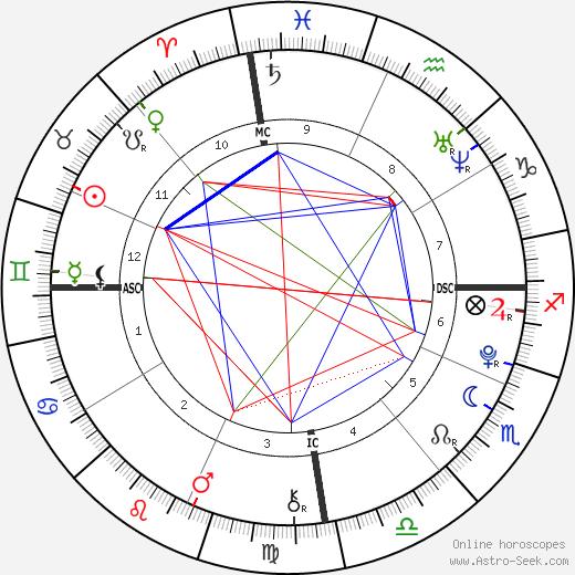 João Mader Bellotto tema natale, oroscopo, João Mader Bellotto oroscopi gratuiti, astrologia