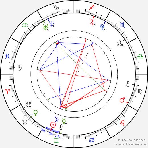 Lucie Šteflová astro natal birth chart, Lucie Šteflová horoscope, astrology