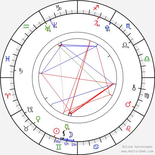 Lukáš Havlíček birth chart, Lukáš Havlíček astro natal horoscope, astrology