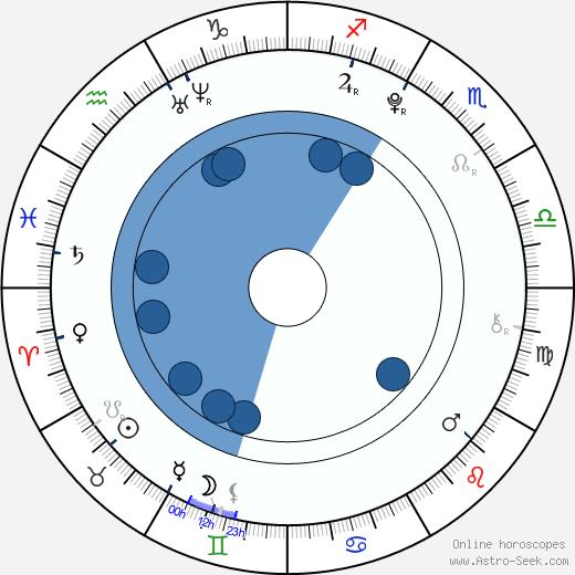 Skye Bennett wikipedia, horoscope, astrology, instagram