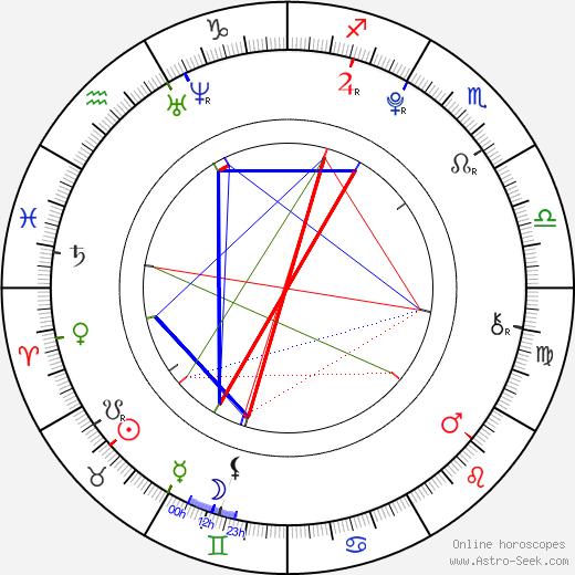 Skye Bennett birth chart, Skye Bennett astro natal horoscope, astrology