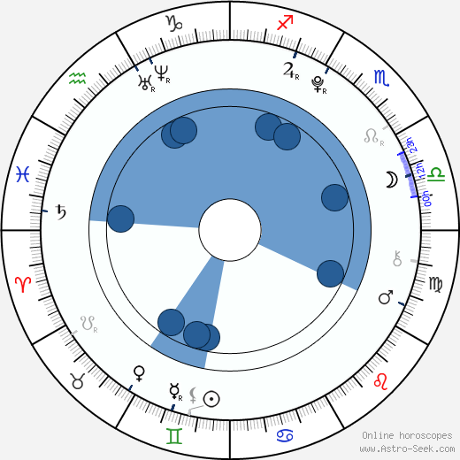 Alec Holden wikipedia, horoscope, astrology, instagram