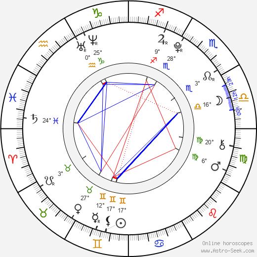 Alec Holden birth chart, biography, wikipedia 2018, 2019
