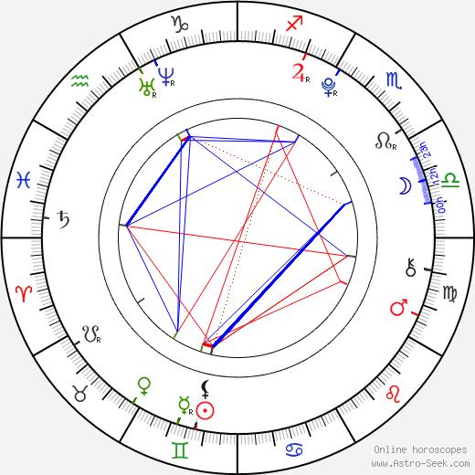 Alec Holden astro natal birth chart, Alec Holden horoscope, astrology