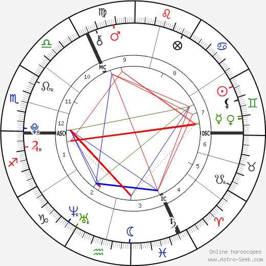 Caroline Houriet astro natal birth chart, Caroline Houriet horoscope, astrology