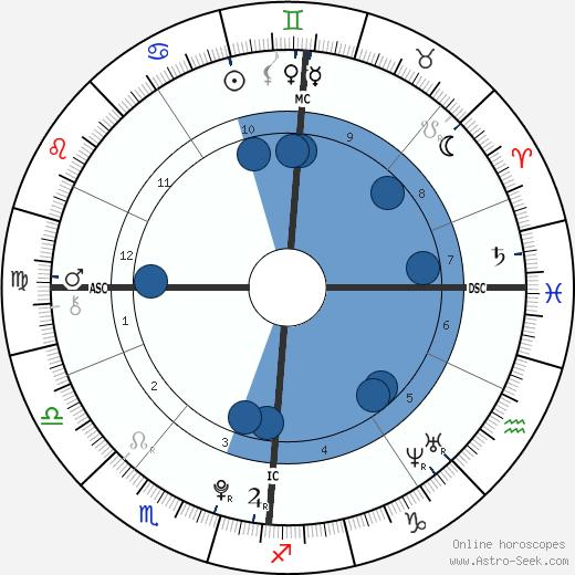 Michael Neeson wikipedia, horoscope, astrology, instagram