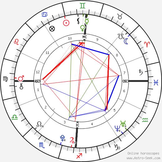 Michael Neeson день рождения гороскоп, Michael Neeson Натальная карта онлайн