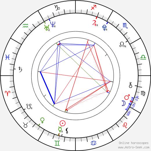 Трой Сиван Troye Sivan день рождения гороскоп, Troye Sivan Натальная карта онлайн