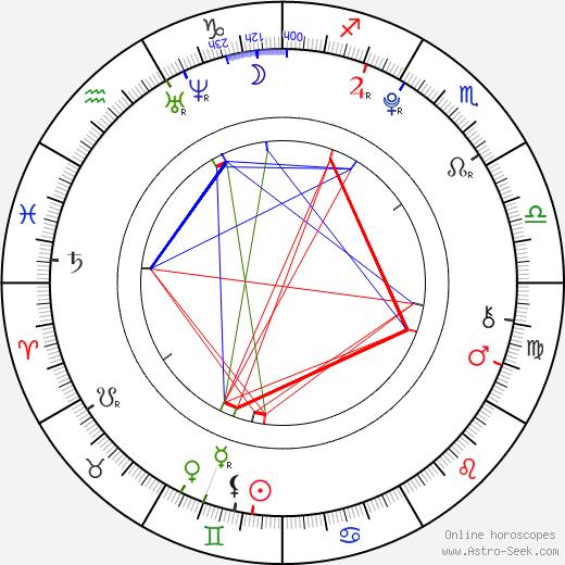 Yukito Nishii astro natal birth chart, Yukito Nishii horoscope, astrology