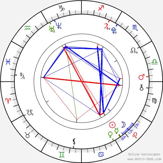 The Vamps Bradley Simpson день рождения гороскоп, Bradley Simpson Натальная карта онлайн