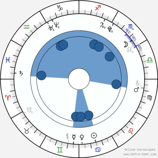 Chloe Greenfield wikipedia, horoscope, astrology, instagram