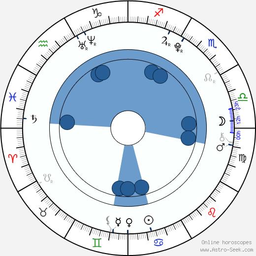 Han SangHyuk wikipedia, horoscope, astrology, instagram