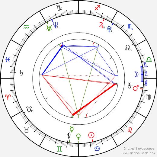 Han SangHyuk tema natale, oroscopo, Han SangHyuk oroscopi gratuiti, astrologia