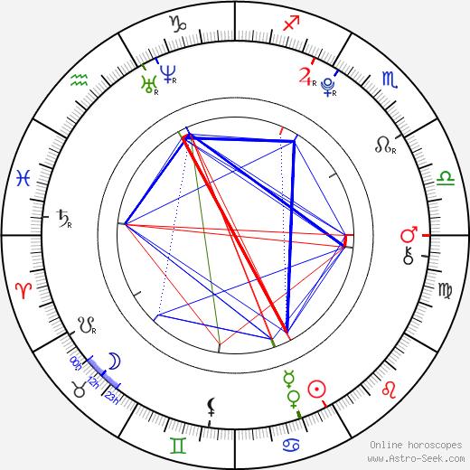 Kang Dong Ho astro natal birth chart, Kang Dong Ho horoscope, astrology