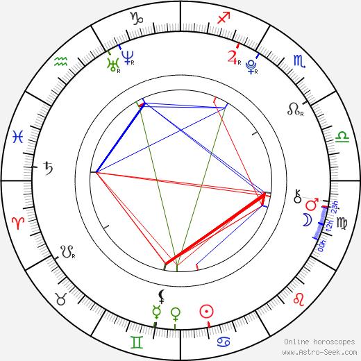 Kelsey Batelaan birth chart, Kelsey Batelaan astro natal horoscope, astrology