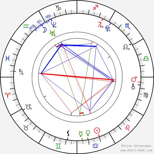 Martin Pavluš astro natal birth chart, Martin Pavluš horoscope, astrology