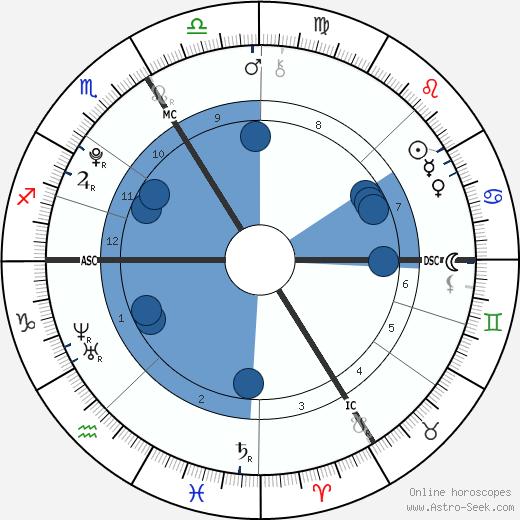 Zahwa Arafat wikipedia, horoscope, astrology, instagram
