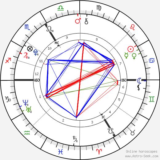 Zahwa Arafat день рождения гороскоп, Zahwa Arafat Натальная карта онлайн