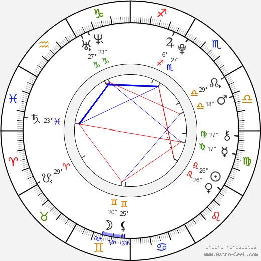 Aleksey Kopashov birth chart, biography, wikipedia 2019, 2020