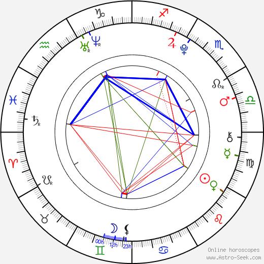 Aleksey Kopashov astro natal birth chart, Aleksey Kopashov horoscope, astrology