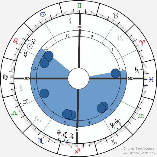 Buck Thomas wikipedia, horoscope, astrology, instagram
