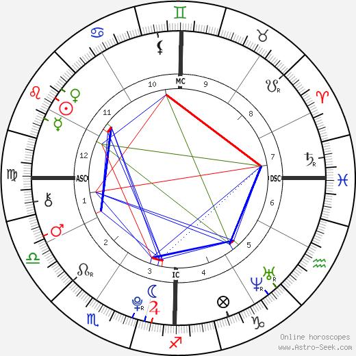 Buck Thomas Birth Chart Horoscope Date Of Birth Astro