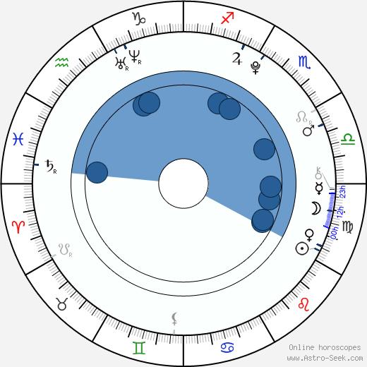 Cainan Wiebe wikipedia, horoscope, astrology, instagram
