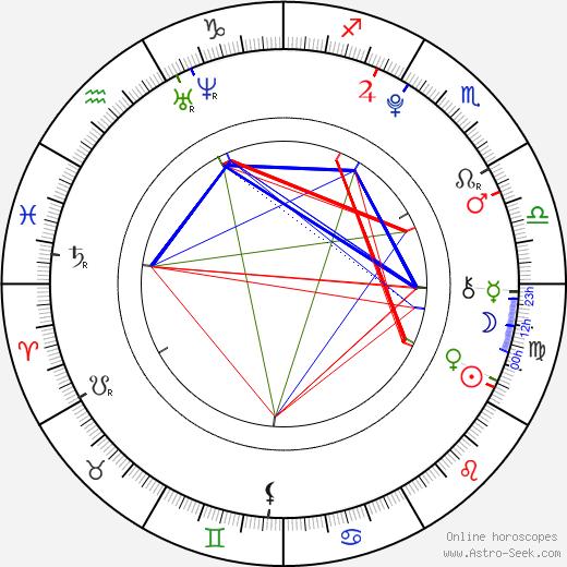 Cainan Wiebe tema natale, oroscopo, Cainan Wiebe oroscopi gratuiti, astrologia