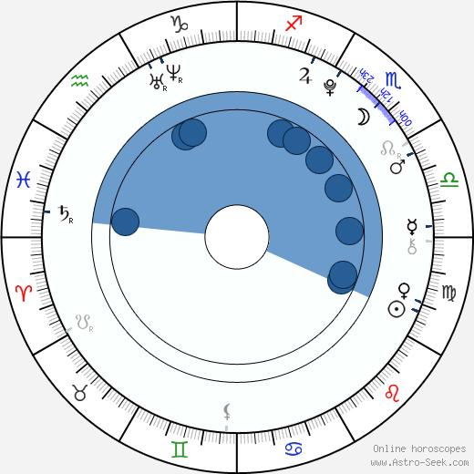 Celine Helgemo wikipedia, horoscope, astrology, instagram