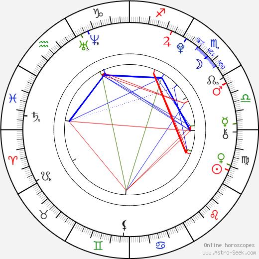 Celine Helgemo tema natale, oroscopo, Celine Helgemo oroscopi gratuiti, astrologia