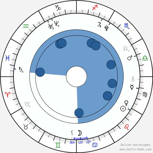 Dominik Kubalík wikipedia, horoscope, astrology, instagram