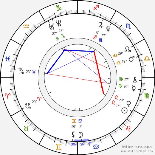 Dominik Kubalík birth chart, biography, wikipedia 2019, 2020