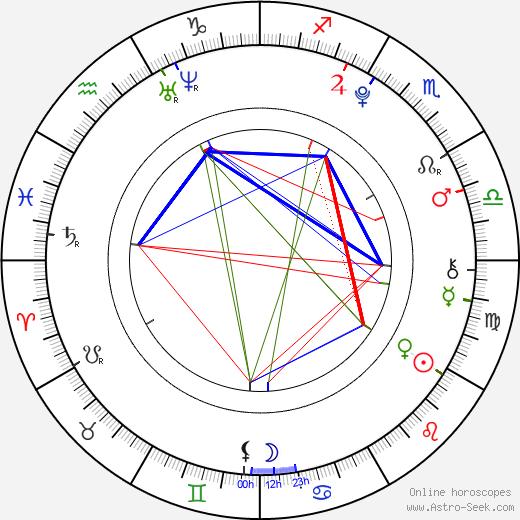 Dominik Kubalík astro natal birth chart, Dominik Kubalík horoscope, astrology