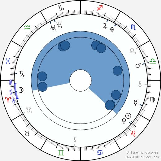 Kateřina Pechová wikipedia, horoscope, astrology, instagram