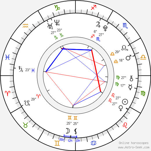 Liana Liberato birth chart, biography, wikipedia 2019, 2020