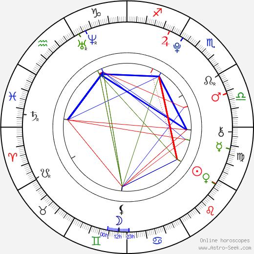 Liana Liberato astro natal birth chart, Liana Liberato horoscope, astrology