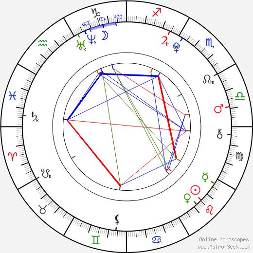 Malin Reitan astro natal birth chart, Malin Reitan horoscope, astrology