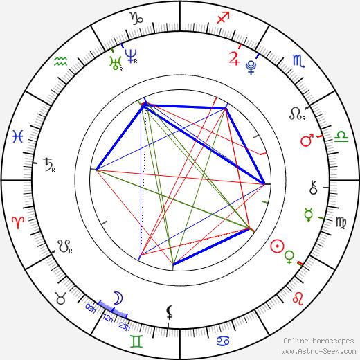 Parker McKenna Posey astro natal birth chart, Parker McKenna Posey horoscope, astrology