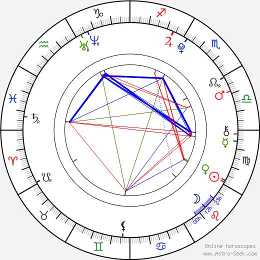 Patty Roberts день рождения гороскоп, Patty Roberts Натальная карта онлайн