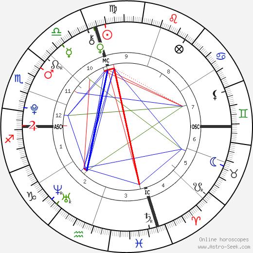 Abdulrahman al-Awlaki день рождения гороскоп, Abdulrahman al-Awlaki Натальная карта онлайн
