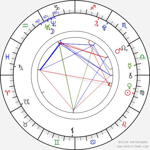 Caroline Sunshine tema natale, oroscopo, Caroline Sunshine oroscopi gratuiti, astrologia
