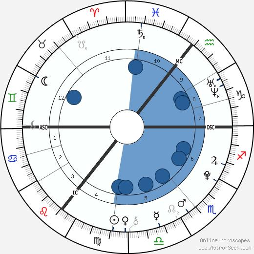 Chloe & Nicole Astbury wikipedia, horoscope, astrology, instagram