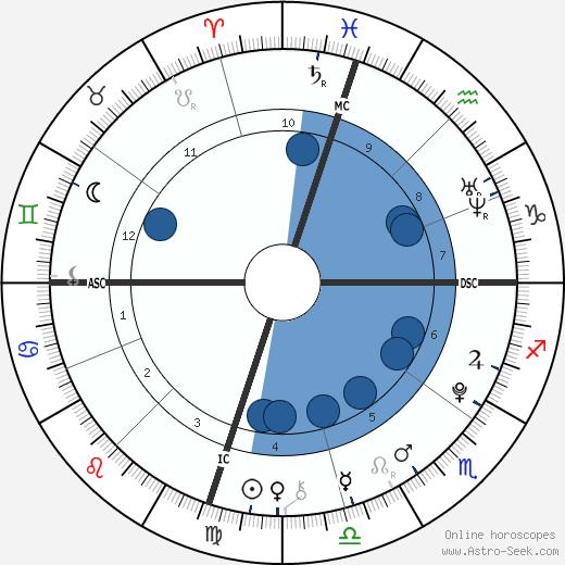 Ezra Reiser wikipedia, horoscope, astrology, instagram